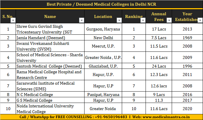 Best Private Colleges in Delhi NCR