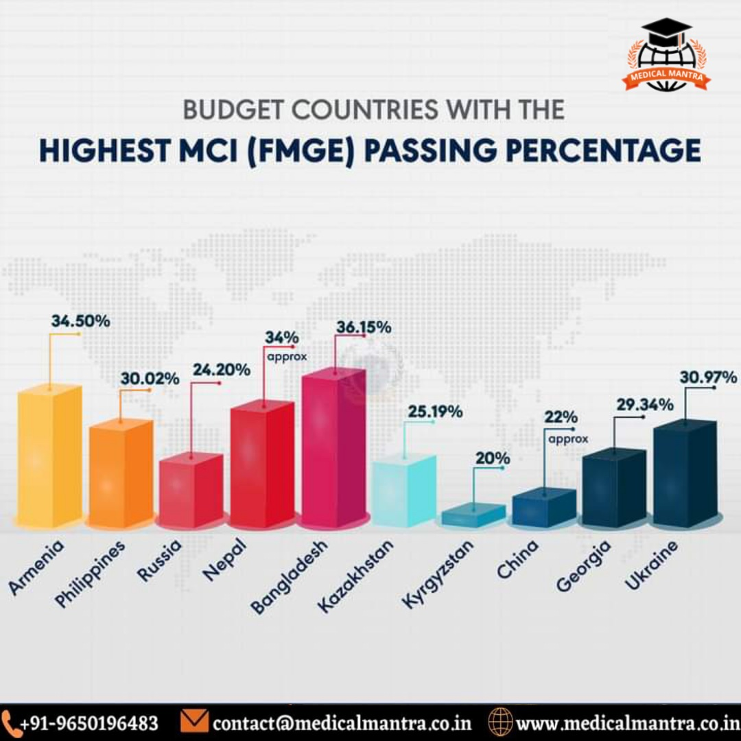FMGE Pass Percentage_Medical Mantra_medicalmantra.co.in